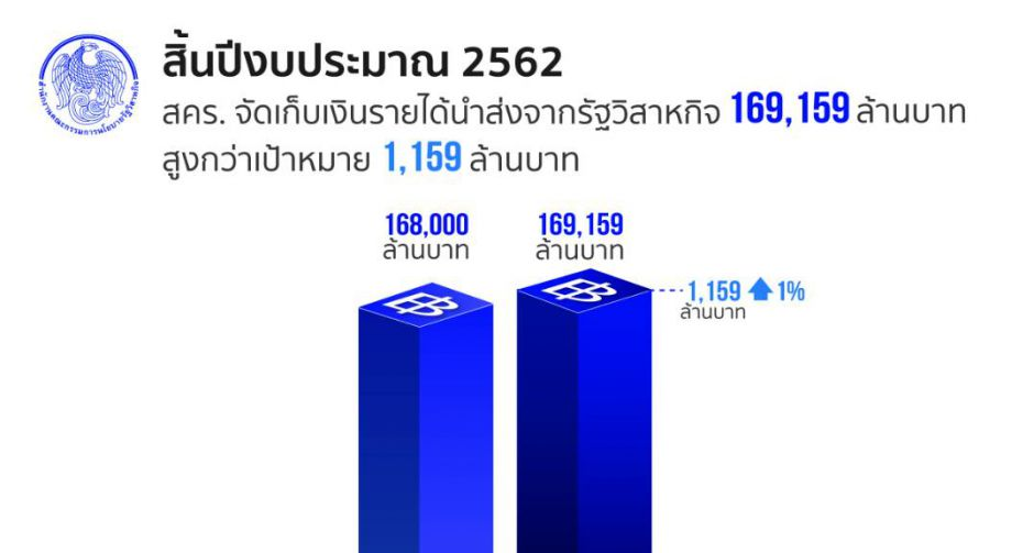 สคร. นำส่งรายได้รัฐวิสาหกิจ ปีงบประมาณ 2562 ได้ตามเป้าหมาย